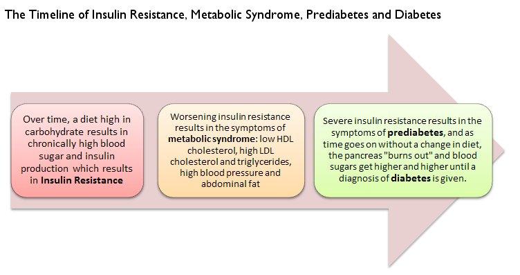 Pre Diabetes Symptoms: Do you have pre diabetes?