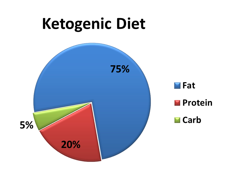 ketogenic diet images
