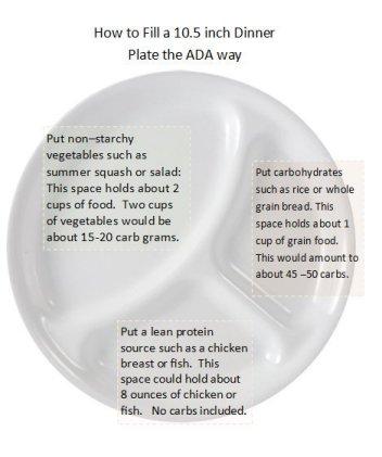 ADA Healthy Plate