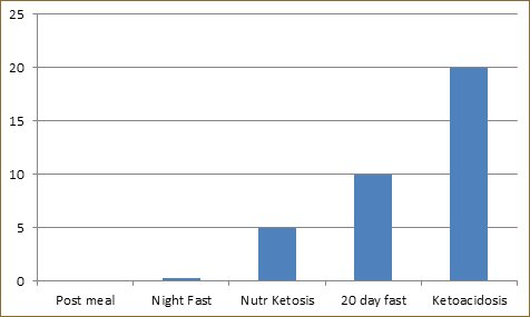 Ketoacidosis and Ketosis: What's the Difference?